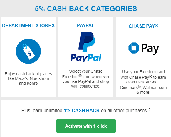 chase activate department store cashback